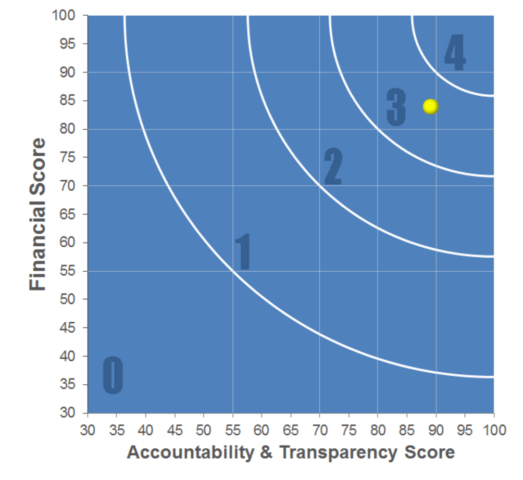 accountability-and-transparency-score-jewish-voice-for-peace