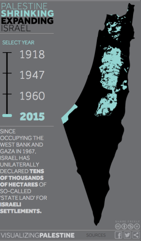 visualizing palestine 2015
