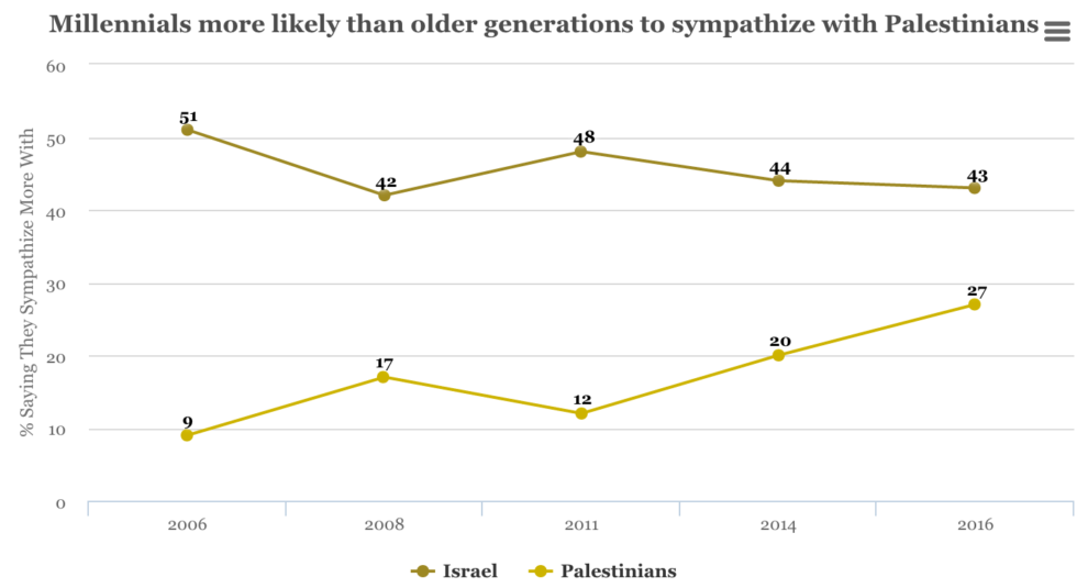 MILLENNIALS MORE LIKELY THAN OLDER GENERATIONS TO SYMPATHIZE WITH PALESTINIANS